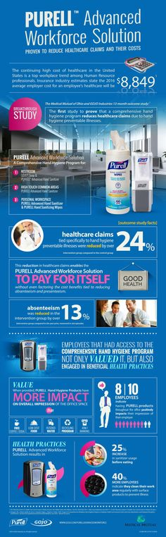 See how the PURELL Advanced Workforce Solution can benefit everyone in your workplace. Health Practices, Hand Hygiene, How To Stay Healthy, Workplace, Benefit, Health Care, Medicine, Study, Studio