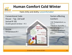 Human Comfort Cold Winter Interior Feels chilly and drafty: uncomfortable! Conventional Code House – Typ. 2x4 wall (actual...