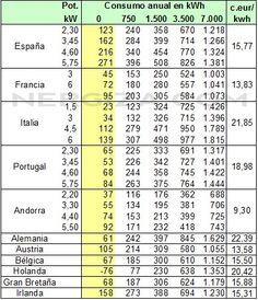Término Fijo Europa 2015 Cuota de Potencia