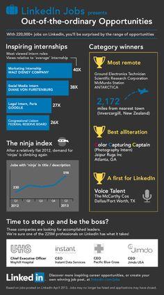 #LinkedIn  #internships