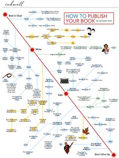 #Infographic: How to Publish Your Book via writersmarket