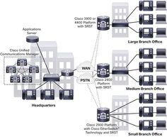 Centralized Cisco Unified Communications Manager Deployment with SRST