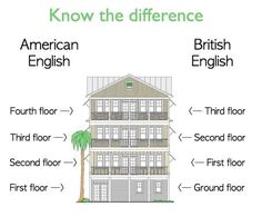 """Please see this useful visual to explain usage of """"ground floor"""" (British English) and """"first floor"""" (American English):"""