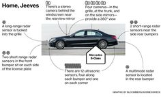 With Autopilot in Slow Traffic, Mercedes Steps Toward Driverless Cars