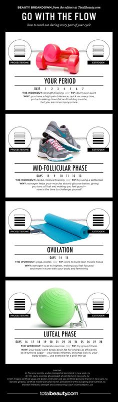Your Monthly Flow Chart: Fitness For Every Part of Your Cycle - Don't let your period cramp your fitness style. Here's your complete guide to working out all month long