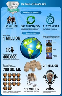 """""""SL10B Infographic: Ten Years of Second Life"""" -- """"In honor of Second Life's tenth anniversary, [Linden Lab] released an infographic with some fun facts and stats about the virtual world over its history and today."""""""