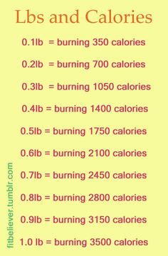 Great way to determine how much you should burn each week.