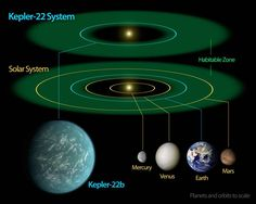 During the three or so years since launch NASA's Kepler Space Telescope has discovered many new planets outwith our solar system – exoplanets. NASA has announced that Kepler will continue boldly seeking out new celestial bodies, at least till Nasa, Kepler 22b, Constellations, Super Earth, Planetary System, Alien Planet, Star System, Space Telescope, Light Year