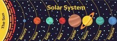 Our Solar System Facts for Kids will provide interesting and fun facts about planets of our Sun. And here you will find our link to the solar systems quiz Solar System Pictures, Solar System Facts, Solar System For Kids, Solar System Planets, Fun Facts For Kids, Science For Kids, Space Facts For Kids, Kids Fun, Chemistry Science Fair Projects