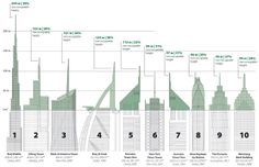 The World's 10 Vainest Skyscrapers