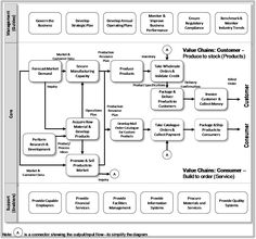 Corporate and Operational Process Maps - How Work Gets Done: Business Process Management, Basics and Beyond