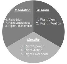The Noble Eightfold Path to Enlightenment ~ Buddha Buddhist Wisdom, Buddhist Meditation, Buddhist Quotes, Buddha Buddhism, 8 Fold Path, Law Of Karma, Zen, Knowledge And Wisdom, New Things To Learn