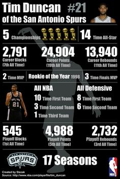 Spurs Tim Duncan 17 year Career Stats The true king of basketball! Him and Jordan co-rule the NBA! Basketball Legends, Love And Basketball, Basketball Scoreboard, Basketball Players, Basket Nba, Spurs Fans, Spurs Logo, Sport Nutrition, Sports Memes