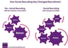 How Social Recruitment changed recruitment