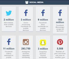 """""""Teléfono"""" .. ¿por qué lo seguimos llamando así? Claro está que el teléfono móvil sigue sirviendo para hacer llamadas, pero hoy en día no es ese su principal uso, ni mucho menos. Esta infografía nos muestra datos asombrosos sobre el uso de ese mini ordenador personal; y además lo hace en tiempo real, lo que la hace aún más interesante.  #Smartphone #TiempoReal #Móvil #Teléfono #MobileMarketing #Twitter #Facebook #Instagram #Snapchat #Pinterest #Whatsapp #Paypal #Uber #Starbuck #Amazon…"""