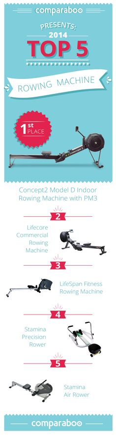 The rowing machine is arguably the most undervalued piece of equipment in the gym! Find the best rowing machine for you via Comparaboo: http://www.comparaboo.com/rowing-machines