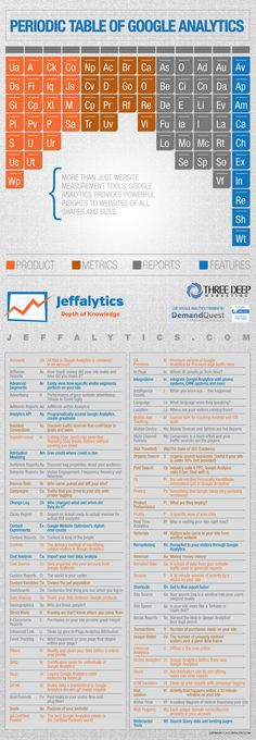 Tabela Periodica do Google Analytics