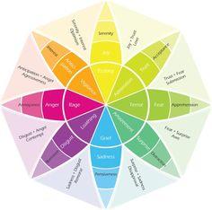 """Robert Plutchik's """"Wheel of emotion"""""""