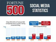 Social_Media_fortune500_Header
