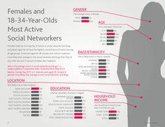 Nielsen's Social Media Report 2011 - interesting to read from a marketing/seo perspective Social Media Report, Social Media Tips, Social Networks, Social Media Marketing, Social Web, Social Business, Customer Demographics, Behavior Report, Socialism