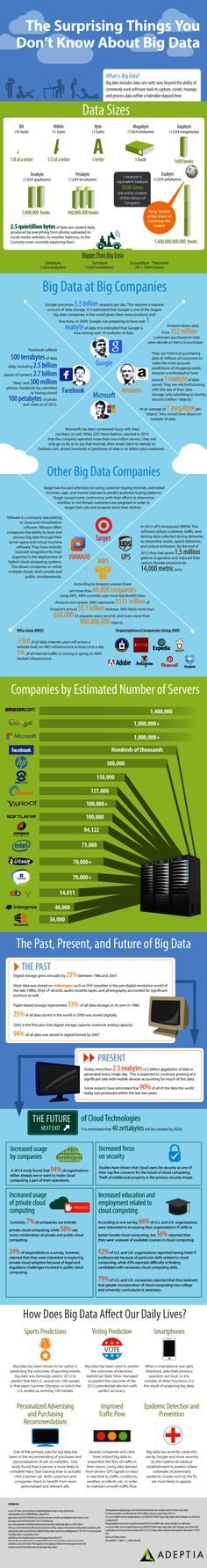 The Surprising Things You Don't Know About Big Data - Big Data News