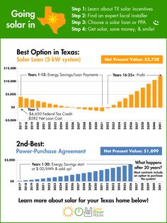 Solar Tax Credits Incentives And Solar Rebates In Texas  The