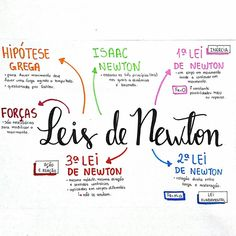 🔹◾Resumo de física sobre Leis de Newton. . . . . . . . . 🔹◾Dica do dia: não desistam da física nem da matemática. É um diferencial que vale a pena batalhar para entender e arrasar nas provas. ❤️ . . . . . . . #studygram #resumos #mapamental #mapasmentais #enem #enem2018 School Hacks, I School, Mental Map, Physics And Mathematics, Study Organization, Study Planner, Exam Study, Med Student, Lettering Tutorial