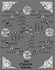 """The Medicine Wheel """"The Medicine Wheel is a symbol of all creation, of all races of human beings, birds, fish, animals, trees, and stones. It's in the shape of a wheel. The circle shape represents the..."""