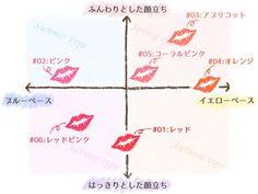 オペラティントリップの比較グラフ