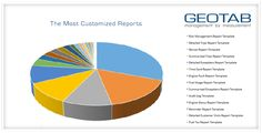 MyGeotab Data Mining Analysis - Top 6 Most Customized Reports