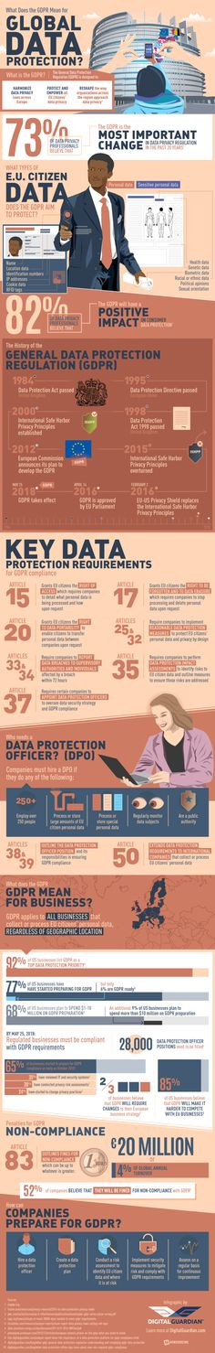 What Does The Global Data Protection Regulation (GDPR) Mean Around The World? #infographic
