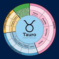 Tarot Astrology, Zodiac Signs Astrology, Astrology Numerology, Virgo, Manifestation Journal, Taurus Quotes, Dream Book, Birth Chart, Palmistry