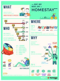 Infographic: Homestays Vs. Empty Rentals