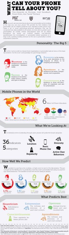 InfographicPersonality.png (595×2005)