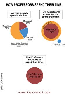 Check out the comic Best of PHD Comics :: How Professors Spend Their Time
