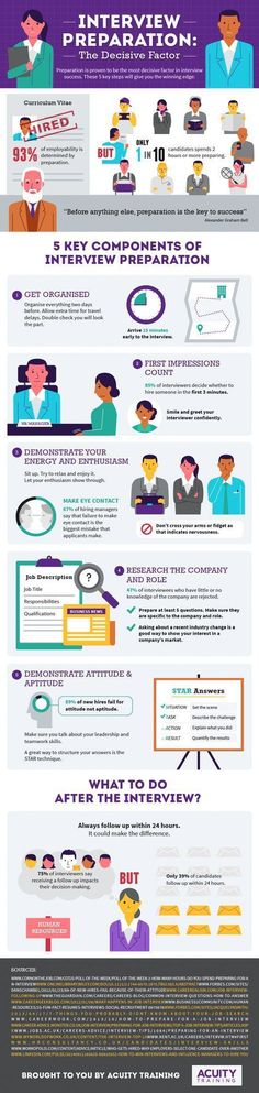 infographic : infographic : Interview Preparation Infographic