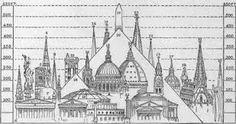 Resultado de imagen de gothic architecture diagram