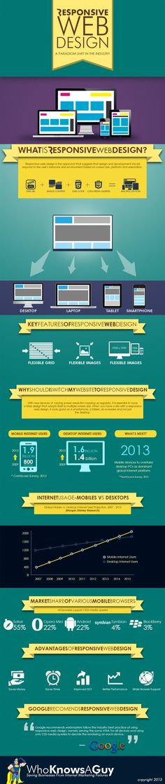Responsive Web Design: A Paradigm Shift in the Industry (#infographic) #rwd #webdesign