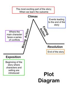 Summarizing Short Stories: Story Elements and Conflict | All Access Pass