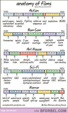 Film Anatomy…