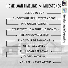 Some great info on the timeline for navigating through the home buying process. Repost from @realestateinfographic #homeloan #homebuyingprocess #useaRealtor #homebuyers #homebuying #homes #houses #realtor #realtors #mortgage #preapproval #realestateagent #sellingagent #listingagent #buyingagent #realestate #realestateinfographic #realestateinfographics
