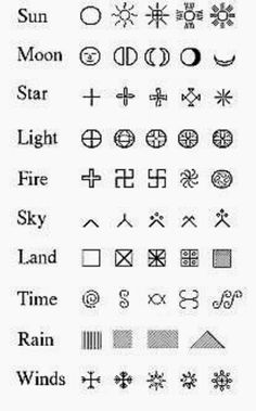 Ancient Baltic symbols.  Many crossed cultures.