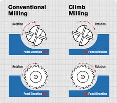Endmill feeds and speeds