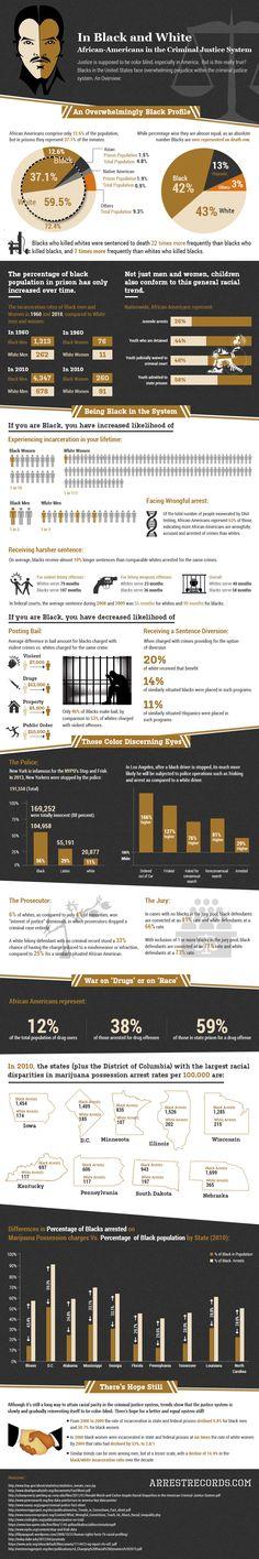 Racism in the Criminal Justice System by ArrestRecords.com http://blog.arrestrecords.com/infographic-racism-in-the-criminal-justice-system/