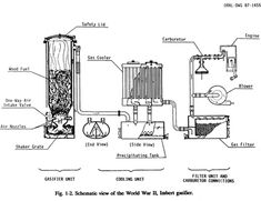 Gasification for survival and cheaper than gas | The Great Northern Prepper