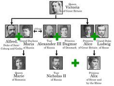 De familie die nog voor tsaar Nicholas kwam, waardoor hij zijn status heeft gekregen.