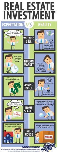 Real Estate Investment: Expectations vs Reality [Infographic] How to buy a home, buying a home #homeowner