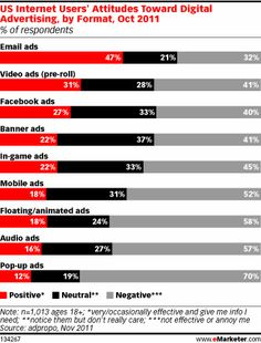 Opt-In Email Offers a Lesson in Loyalty Creation    APRIL 3, 2012     Consent and reciprocal value resonate most with consumers