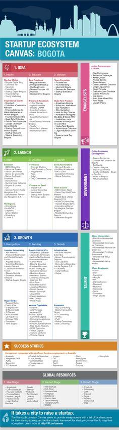Una lista con los recursos para emprendedores en Bogotá