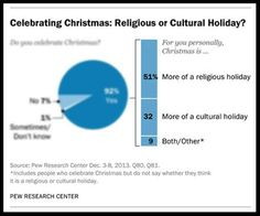 Among those who celebrate Christmas, nearly a third say Christmas is more of a cultural holiday than a religious holiday.